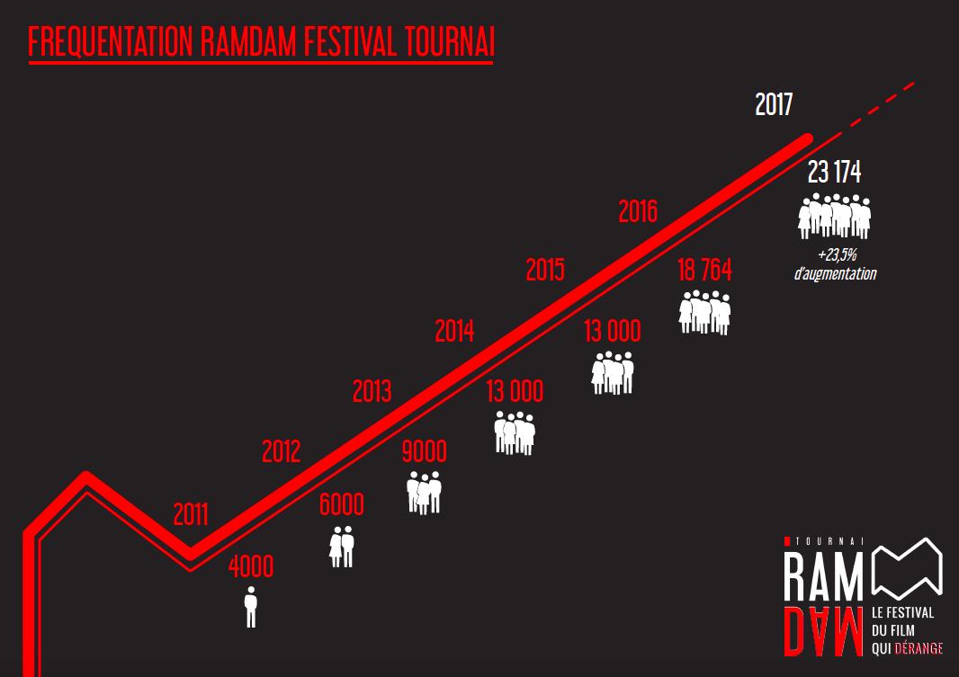 Plus de 23.000 festivaliers pour ce 7e Tournai Ramdam Festival !